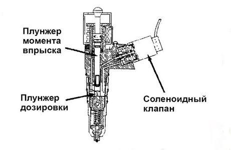 В насос-форсунке системы UIS